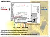 Photos of Heat Pumps Running Costs