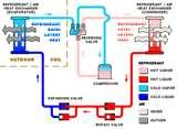 Photos of Heat Pump Heating And Cooling Systems