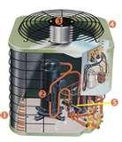 Free Heat Pump Video Pictures