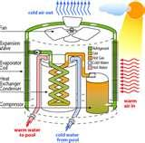 Images of Heat Pumps Type System