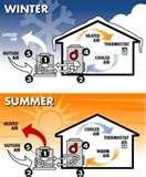 Heat Pump Blowing Cool Air Images