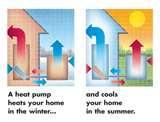 Heat Pumps Orlando Images